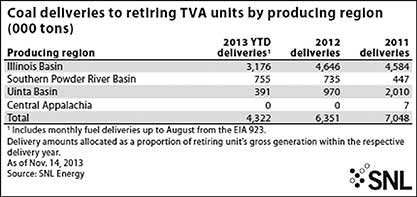Paradise Lost: TVA's New Coal Retirements a Rare Blow for Illinois Basin