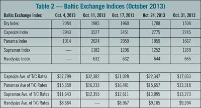 Table 2 — Baltic Exchange Indices (October 2013)