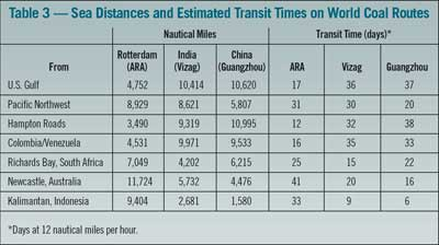Table 3 — Sea Distances and Estimated Transit Times on World Coal Routes