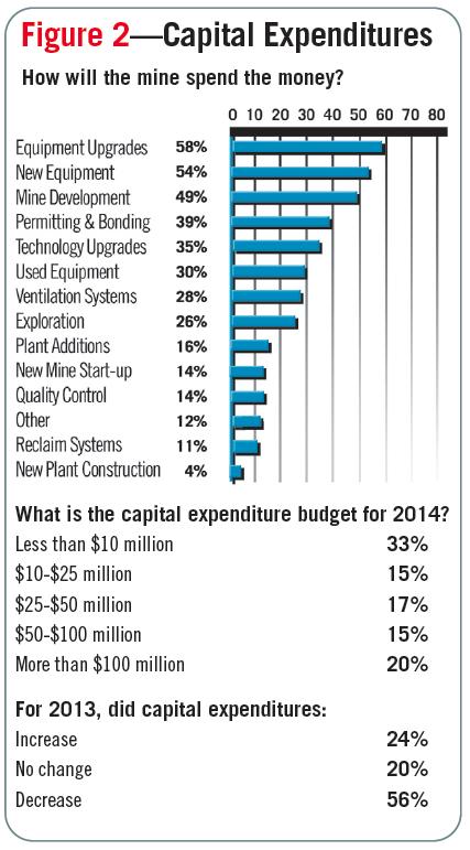 Figure 2—Capital Expenditures