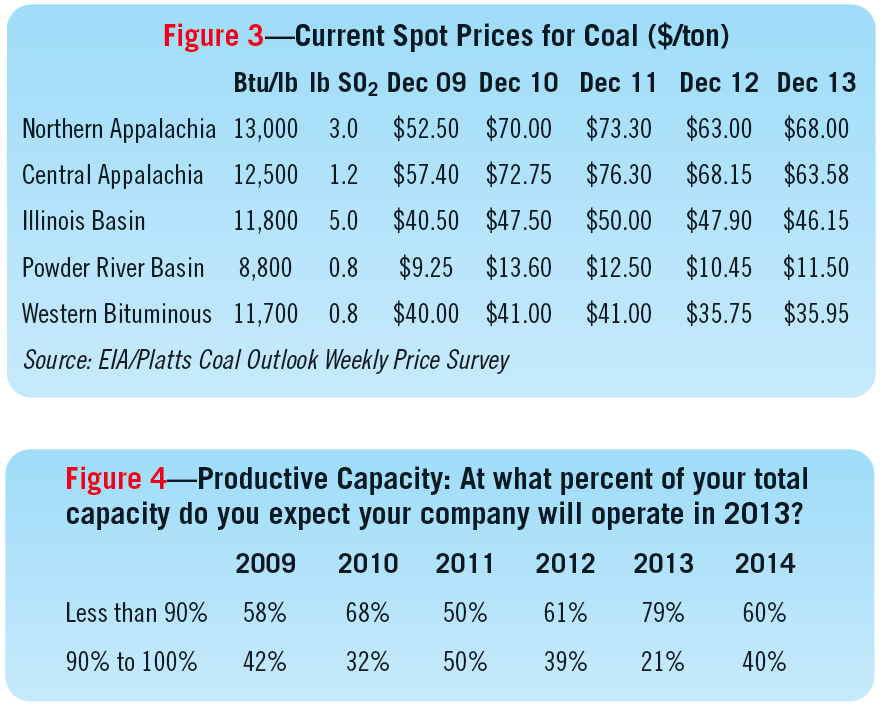 Figure 3—Current Spot Prices for Coal ($/ton)