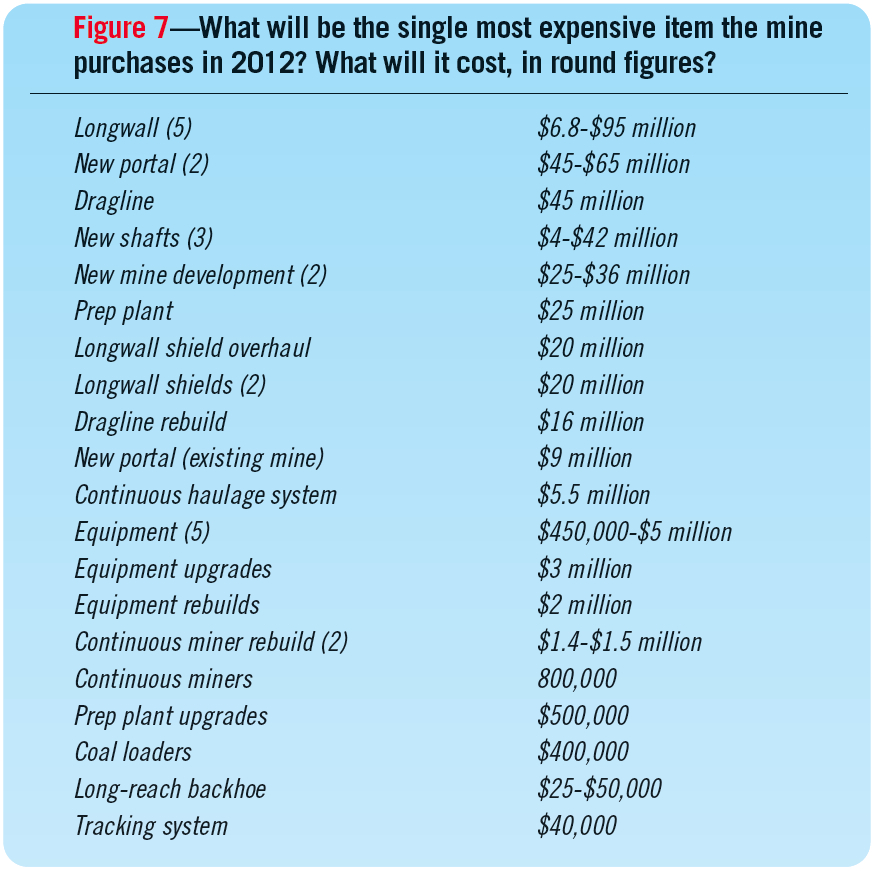 Figure 7—What will be the single most expensive item the mine purchases in 2012? What will it cost, in round figures?