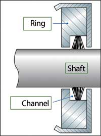 Figure 2: A channel locks the ring's conductive microfibers in place around the motor shaft and helps protect them from dirt, oil and other contaminants.