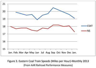 Figure 3: Eastern coal train speeds (miles per hour)-monthly 2013. (From AAR Railroad Performance Measures)