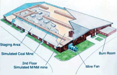 A cross-section of the training facilities at the National Mine Health and Safety Academy in Beaver, W. Va. (Image courtesy of MSHA)