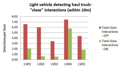 After installing the system, Teck saw close light vehicle to truck interactions decrease dramatically.