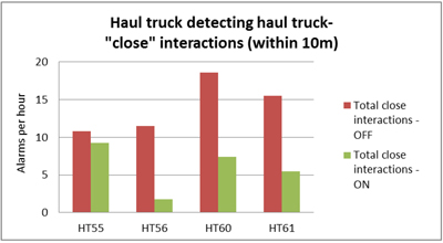 Close encounters with haul trucks also declined substantially after installing the collision avoidance system.
