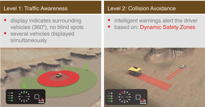 For traffic awareness, information on the vehicle's location is used to anticipate danger. The collision avoidance system uses path prediction and dynamic safety zones.