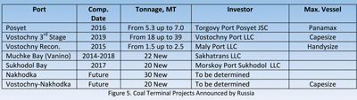 Table 2 — Coal terminal projects announced by Russia.