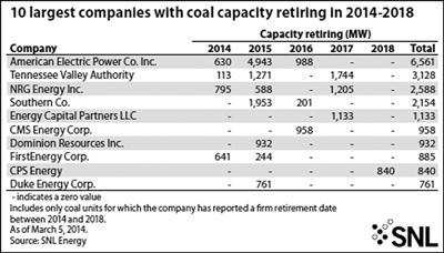 Coal Unit Conversions