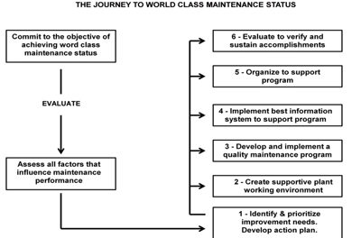 World-class Maintenance: An Ambitious Worthwhile Goal