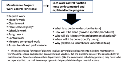 Figure 2 – It can never be assumed that all maintenance personnel understand every aspect of their program, nor can it be assumed that every plant department understands how they can most effectively support the maintenance effort.