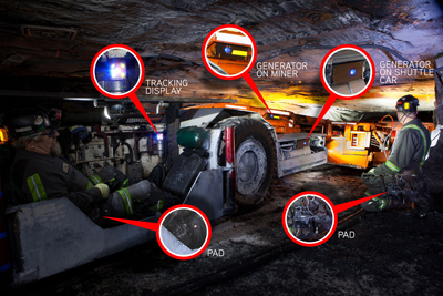 Strata's proximity detection system interacts with miners and multiple machines simultaneously.