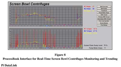 Figure 6: ProcessBook interface for real-time screen bowl centrifuges monitoring and trending Pi DataLink.