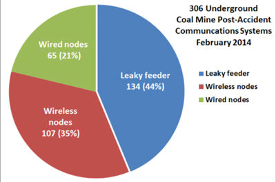 A Review of Underground Coal Mine Emergency Communications and Tracking System Installations