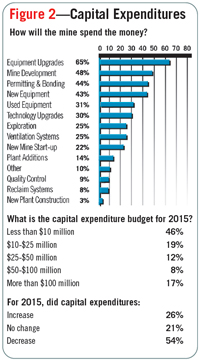 Figure 2—Capital Expenditures