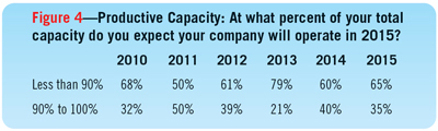 Figure 4—Productive Capacity: At what percent of your total  capacity do you expect your company will operate in 2015?