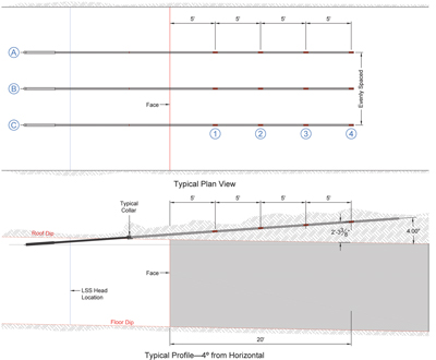 Figure 3: LSS installation layout.
