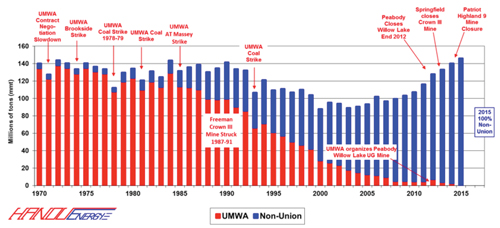 Figure 2: ILB UMWA – Non-Union Production, 1970-2014, 2015 Projected