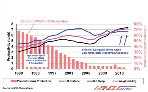 Figure 3: Illinois Basin Mine Productivity, 1989-2013
