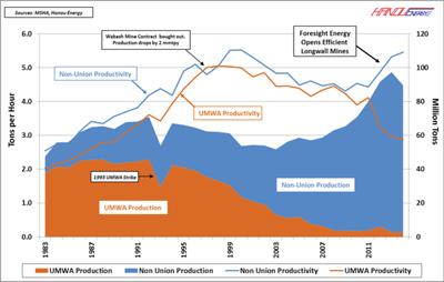 Figure 4: ILB Underground Productivity, 1983-2014