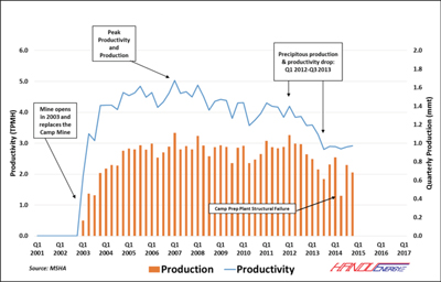 Figure 5: Highland No. 9 Mine Quarterly Production, 2013-2014
