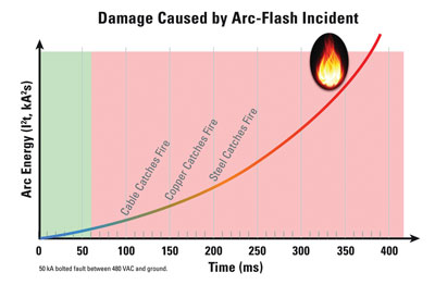 Figure 4: Arc flash relays can shut off power before serious damage occurs.