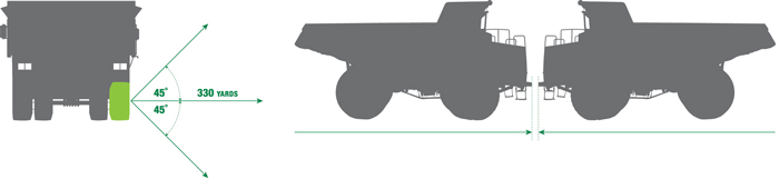 Left: The tire danger zone that individuals working at a mine should be aware of; the most critical areas are those 45° outward from the end of the axle. Right: Position a similar sized vehicle nose-to-nose with the affected truck, then allow the operator to carefully move to the unaffected vehicle.