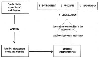 Figure 1—The journey to world-class maintenance begins with an evaluation to establish an improvement plan. The plan then (1) aligns the maintenance working environment; (2) develops an effective maintenance program; (3) adds a quality information system; and (4) adapts the organization to carry out the program. Evaluations are repeated as each phase is accomplished and at the conclusion to verify achievement of worldclass status and the ability to sustain it.