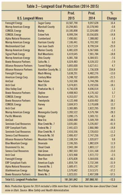 Table 2—Longwall Coal Production (2014-2015)