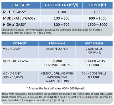 Mildly gassy mines do not need premining degasification, but gob wells are recommended on every panel. As the levels become moderate, such as in the Pittsburgh No. 8 seam's deepest area, premining degas is needed in order to maintain optimum production and keep gob gas at bay.