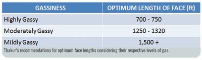 Thakur's recommendations for optimum face lengths considering their respective levels of gas.