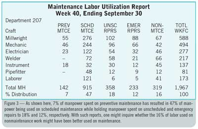 Figure 3 — As shown here, 7% of manpower spent on preventive maintenance has resulted in 47% of manpower being used on scheduled maintenance while holding manpower spent on unscheduled and emergency repairs to 18% and 12%, respectively. With such reports, one might inquire whether the 16% of labor used on nonmaintenance work might have been better used on maintenance.