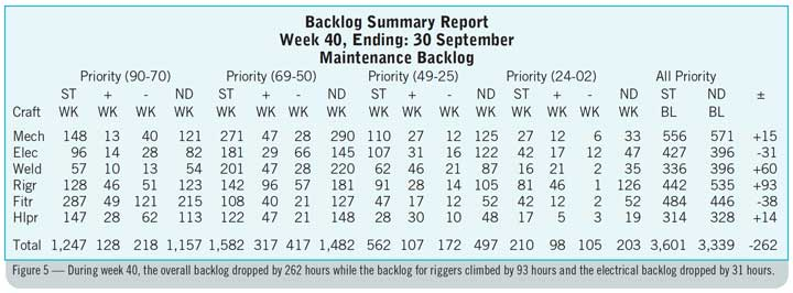 Figure 5 — During week 40, the overall backlog dropped by 262 hours while the backlog for riggers climbed by 93 hours and the electrical backlog dropped by 31 hours.