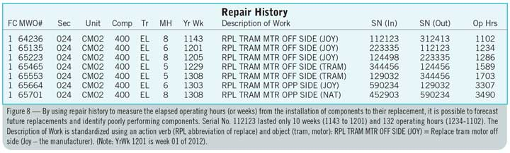 Figure 8 — By using repair history to measure the elapsed operating hours (or weeks) from the installation of components to their replacement, it is possible to forecast future replacements and identify poorly performing components. Serial No. 112123 lasted only 10 weeks (1143 to 1201) and 132 operating hours (1234-1102). The Description of Work is standardized using an action verb (RPL abbreviation of replace) and object (tram, motor): RPL TRAM MTR OFF SIDE (JOY) = Replace tram motor off side (Joy – the manufacturer). (Note: YrWk 1201 is week 01 of 2012).