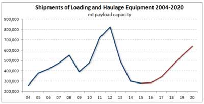 Mining Equipment Markets Projected to Recover in 2017