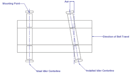 The Impact of Idler Misalignment on Belt Performance