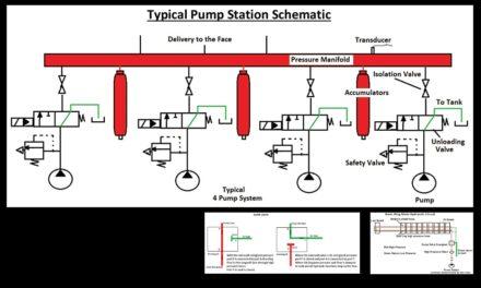 Fluid Power Systems for Longwalls