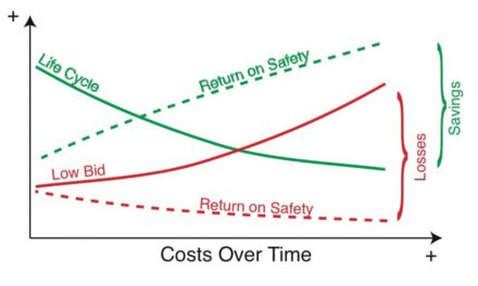 The Economics of Workplace Safety
