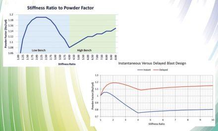 Forget Powder Factor for Blast Design