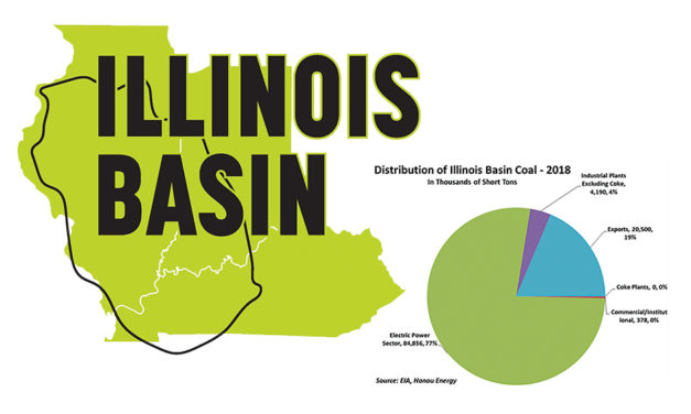 Exports Support Illinois Basin Producers