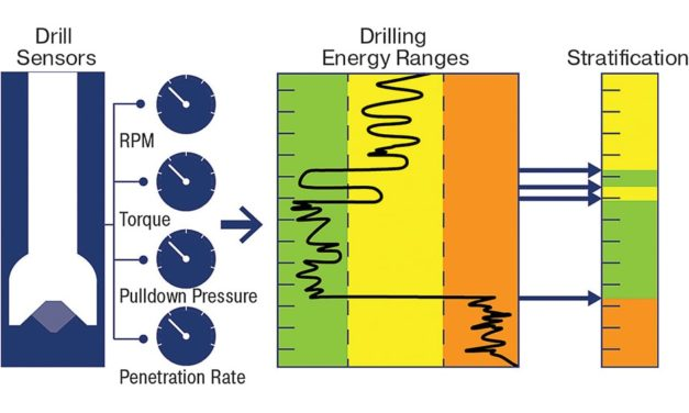 Automated Coal Seam Identif ication Improves Drilling and Blasting Programs