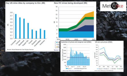 Met Coal Markets Expected to Recover in 2021