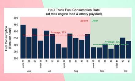 Indonesia Coal Mine Reduces Haul Truck Fuel Consumption by 18%