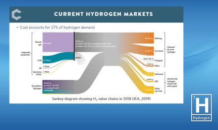 Hydrogen From Coal